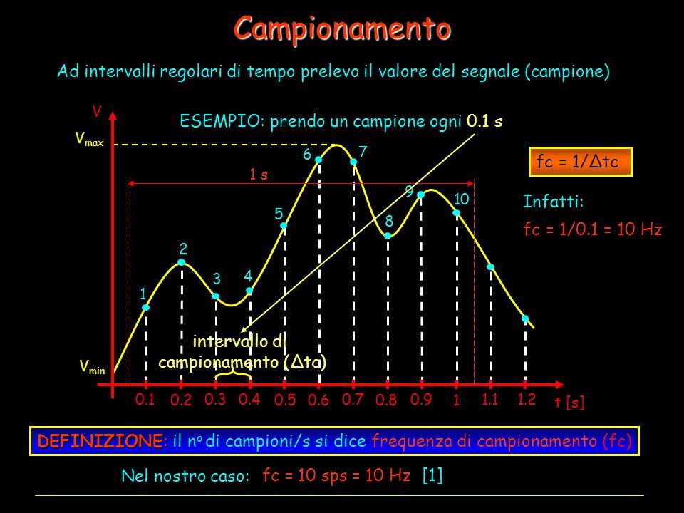Campionamento Ad intervalli regolari di tempo prelevo il valore del segnale (campione) t [s] V. ESEMPIO: prendo un campione ogni 0.1 s.
